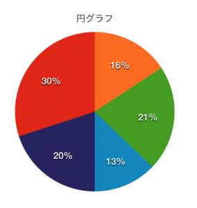 円グラフA